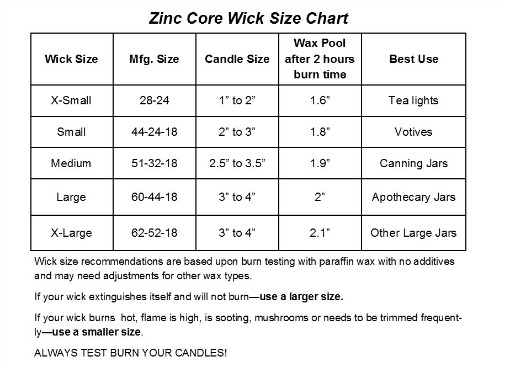 Zinc Core Candle Wick Made In The Usa